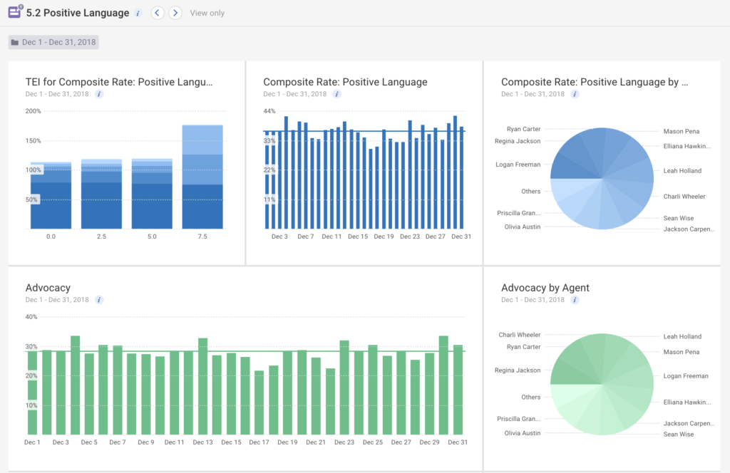 Actionable effort insight from positive language dashboard in Tethr | Conversation intelligence improves CX